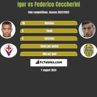 Igor vs Federico Ceccherini h2h player stats