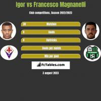 Igor vs Francesco Magnanelli h2h player stats