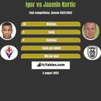 Igor vs Jasmin Kurtic h2h player stats