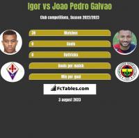 Igor vs Joao Pedro Galvao h2h player stats
