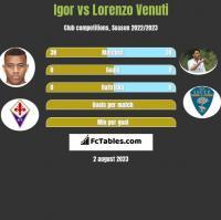Igor vs Lorenzo Venuti h2h player stats