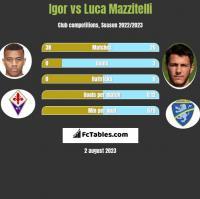 Igor vs Luca Mazzitelli h2h player stats