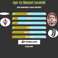 Igor vs Manuel Locatelli h2h player stats