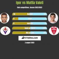 Igor vs Mattia Valoti h2h player stats