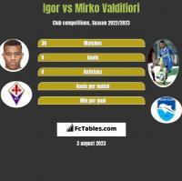 Igor vs Mirko Valdifiori h2h player stats