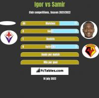 Igor vs Samir h2h player stats