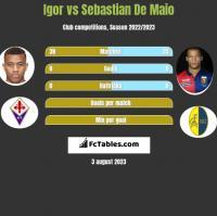 Igor vs Sebastian De Maio h2h player stats