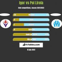 Igor vs Pol Lirola h2h player stats