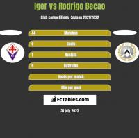 Igor vs Rodrigo Becao h2h player stats