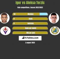 Igor vs Aleksa Terzic h2h player stats