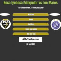 Nosa Iyobosa Edokpolor vs Leo Maros h2h player stats