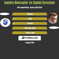 Sandro Neurauter vs Daniel Drescher h2h player stats