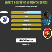 Sandro Neurauter vs George Davies h2h player stats