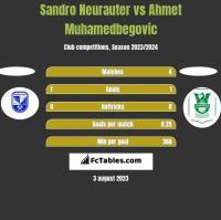 Sandro Neurauter vs Ahmet Muhamedbegovic h2h player stats