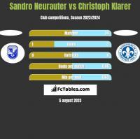 Sandro Neurauter vs Christoph Klarer h2h player stats