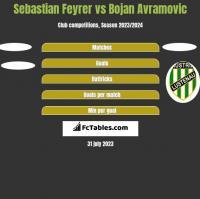 Sebastian Feyrer vs Bojan Avramovic h2h player stats