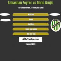 Sebastian Feyrer vs Dario Grujic h2h player stats