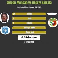 Gideon Mensah vs Andriy Batsula h2h player stats