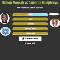 Gideon Mensah vs Cameron Humphreys h2h player stats