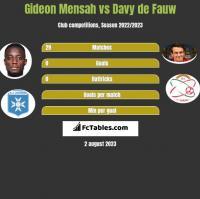 Gideon Mensah vs Davy de Fauw h2h player stats
