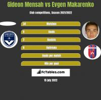 Gideon Mensah vs Evgen Makarenko h2h player stats