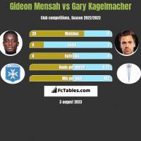 Gideon Mensah vs Gary Kagelmacher h2h player stats