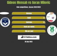 Gideon Mensah vs Goran Milovic h2h player stats