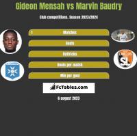 Gideon Mensah vs Marvin Baudry h2h player stats