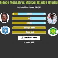 Gideon Mensah vs Michael Ngadeu-Ngadjui h2h player stats