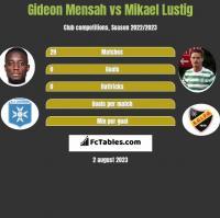 Gideon Mensah vs Mikael Lustig h2h player stats