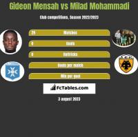 Gideon Mensah vs Milad Mohammadi h2h player stats