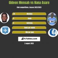 Gideon Mensah vs Nana Asare h2h player stats
