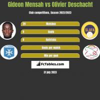 Gideon Mensah vs Olivier Deschacht h2h player stats