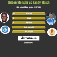 Gideon Mensah vs Sandy Walsh h2h player stats