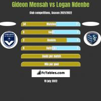 Gideon Mensah vs Logan Ndenbe h2h player stats