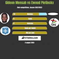 Gideon Mensah vs Ewoud Pletinckx h2h player stats