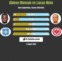 Gideon Mensah vs Lucas Melo h2h player stats