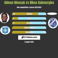 Gideon Mensah vs Nikos Kainourgios h2h player stats