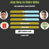 Jean Borg vs Endre Botka h2h player stats