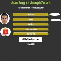 Jean Borg vs Joseph Zerafa h2h player stats