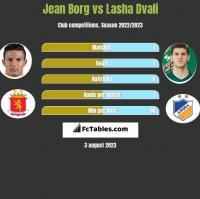 Jean Borg vs Lasha Dvali h2h player stats