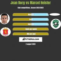 Jean Borg vs Marcel Heister h2h player stats