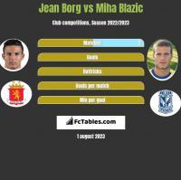 Jean Borg vs Miha Blazic h2h player stats
