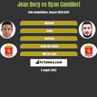 Jean Borg vs Ryan Camilleri h2h player stats