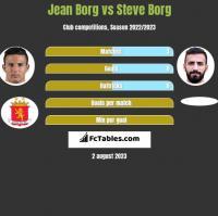 Jean Borg vs Steve Borg h2h player stats