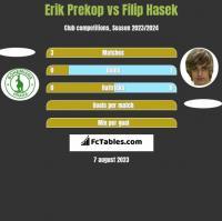 Erik Prekop vs Filip Hasek h2h player stats