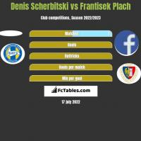 Denis Scherbitski vs Frantisek Plach h2h player stats