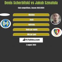 Denis Scherbitski vs Jakub Szmatula h2h player stats