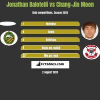 Jonathan Balotelli vs Chang-Jin Moon h2h player stats