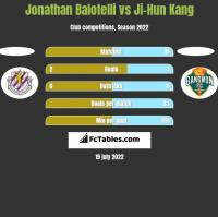 Jonathan Balotelli vs Ji-Hun Kang h2h player stats